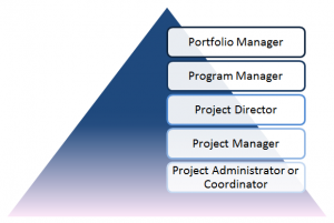 PM Competency Diagram