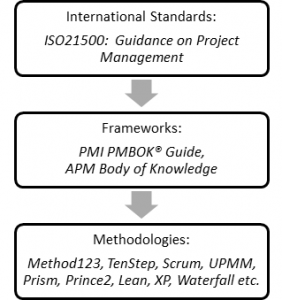 Standards Frameworks Methodologies