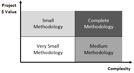 Methodology selection matrix
